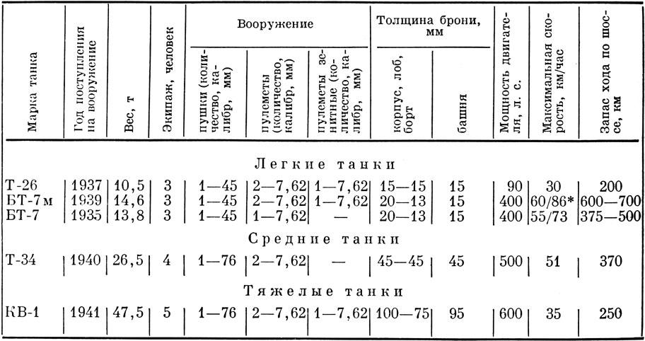 Таблица 31.
