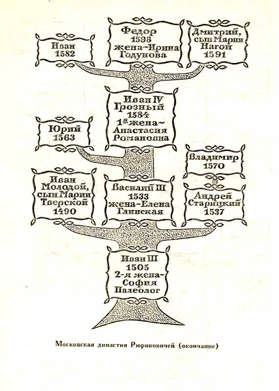 Карта. Московская династия