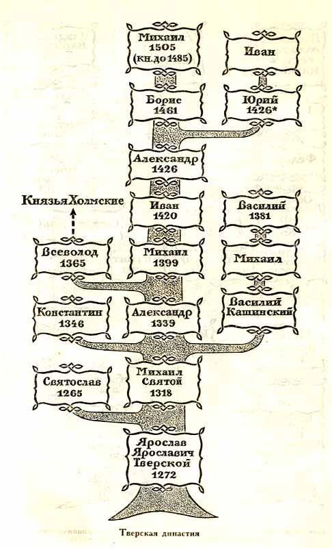 Карта. Тверкая династия