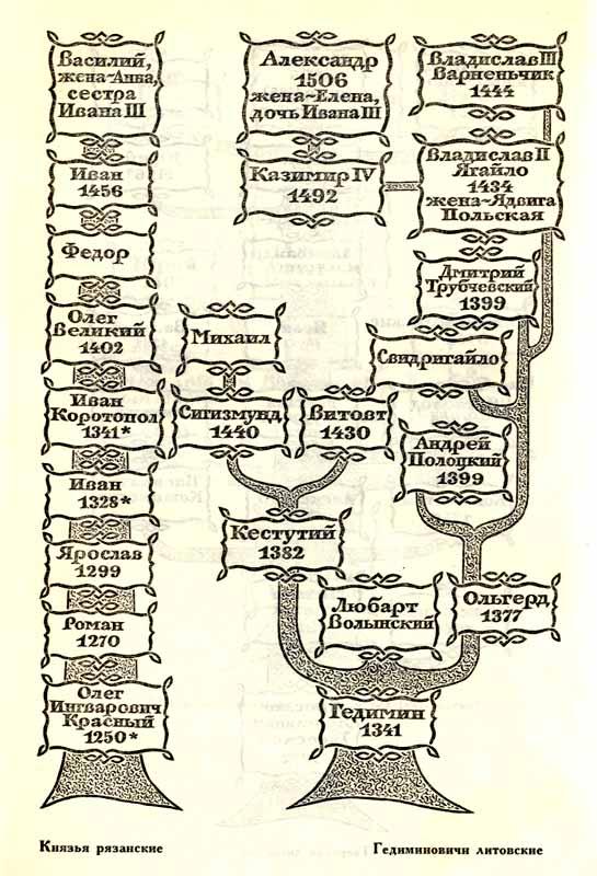 Карта. Князья рязанские.
