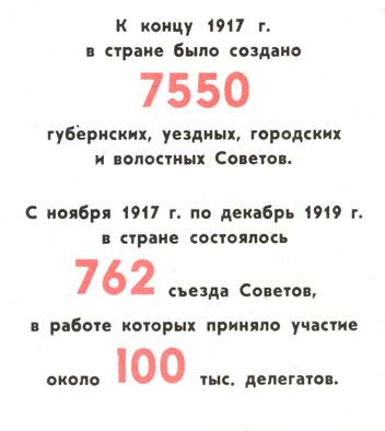 Принятие СНК Декларации прав народов России