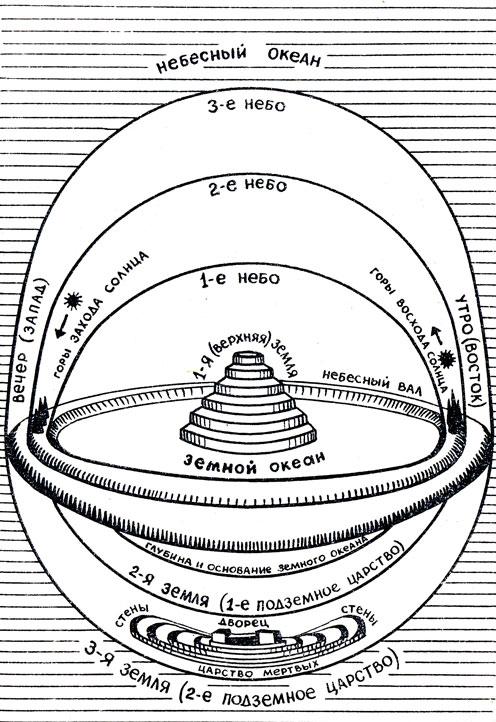 Изображение древней цивилизации